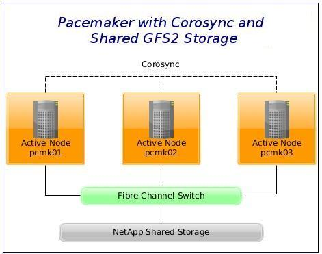 Active/Active High Availability Pacemaker Cluster with GFS2